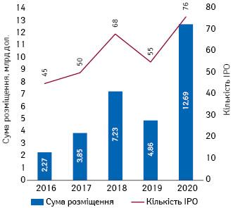 Кількість угод і обсяги інвестицій, залучених біотехнологічними компаніями задопомогою IPO (назахідних фондових біржах), протягом 2016–2020рр.*