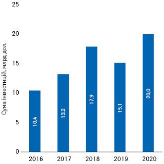 Обсяги венчурних інвестицій, які сектор біотехнологій залучав у2016–2020рр.*