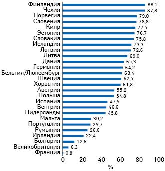 Доля (%) успешных выведений изобращения (decommission) отобщих объемов рынков рецептурных лекарств присоединившихся кEMVS стран внатуральном выражении воІІ кв. 2020г.