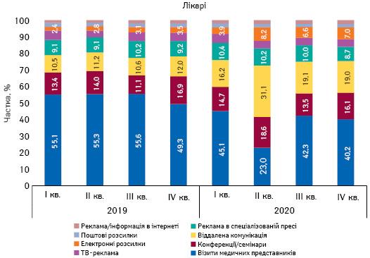 Питома вага кількості згадувань лікарів про різні види промоції лікарських засобів за підсумками 2019–2020рр.