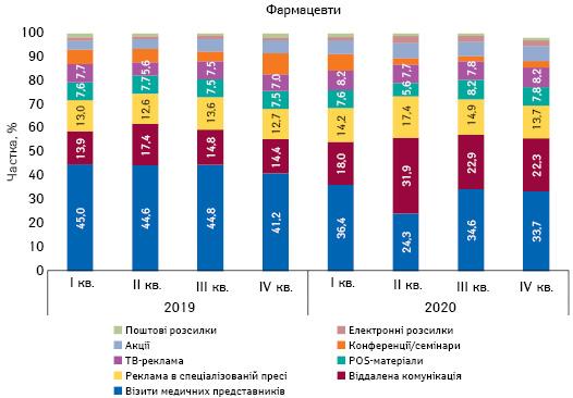 Питома вага кількості згадувань фармацевтів про різні види промоції лікарських засобів за підсумками 2019–2020рр.