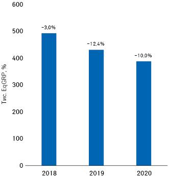 Динаміка показника EqGRP запідсумками 2018–2020рр. із зазначенням темпів спаду порівняно заналогічним періодом попереднього року**