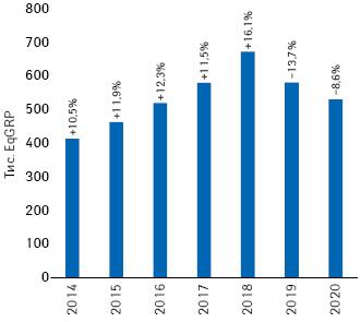 Динаміка показника EqGRP товарів «аптечного кошика» запідсумками 2014–2020рр. із зазначенням темпів приросту/спаду порівняно зпопереднім роком***