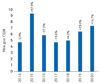 Динаміка обсягів інвестицій урекламу товарів «аптечного кошика» нарадіо запідсумками 2014–2020рр. із зазначенням темпів приросту/спаду порівняно заналогічним періодом попереднього року****