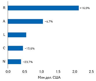 Топ-5груп лікарських засобів АТС-класифікації 1-го рівнязаобсягами інвестицій урекламу лікарських засобів нарадіо запідсумками 2020р. із зазначенням темпів приросту/спаду порівняно зпопереднім роком****