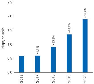 Динаміка кількості показів реклами товарів «аптечного кошика» вінтернеті запідсумками 2016–2020рр. із зазначенням темпів приросту порівняно заналогічним періодом попереднього року****