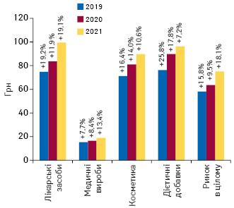 Динаміка середньозваженої вартості 1 упаковки різних категорій товарів «аптечного кошика» за підсумками лютого 2019–2021 рр. із зазначенням темпів приросту/спаду порівняно з аналогічним періодом попереднього року