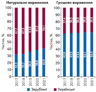 Структура аптечного продажу товарів «аптечного кошика» українського і зарубіжного виробництва (за місцем виробництва) вгрошовому і натуральному вираженні за підсумками лютого 2017–2021 рр.