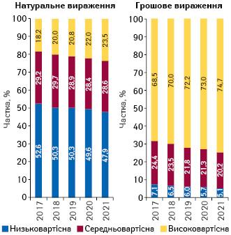 Структура аптечного продажу товарів «аптечного кошика» у розрізі цінових ніш** у грошовому і натуральному вираженні за підсумками лютого 2017–2021 рр.
