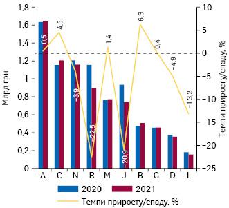 Динаміка аптечного продажу лікарських засобів у розрізі топ-10 груп АТС-класифікації 1-го рівня вгрошовому вираженні за підсумками лютого 2020–2021 рр. із зазначенням темпів приросту їх реалізації порівняно з аналогічним періодом попереднього року