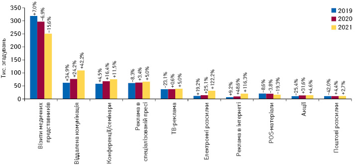 Кількість згадувань фахівців охорони здоров'я про різні види промоції**** товарів «аптечного кошика» за підсумками лютого 2019–2021 рр. із зазначенням темпів приросту/спаду порівняно з аналогічним періодом попереднього року