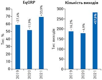 Динаміка кількості виходів рекламних роликів товарів «аптечного кошика» і рівня контакту з аудиторією EqGRP за підсумками лютого 2019–2021 рр. із зазначенням темпів приросту/спаду порівняно з аналогічним періодом попереднього року