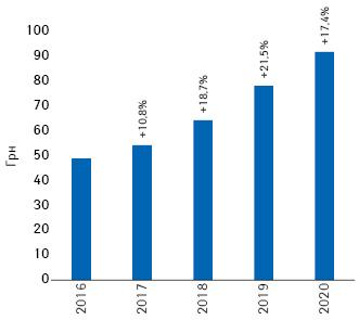 Динаміка середньозваженої вартості 1упаковки дієтичних добавок запідсумками 2016–2020рр. із зазначенням темпів приросту порівняно зпопереднім роком