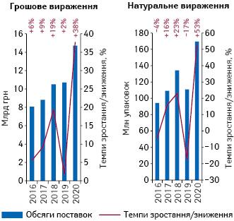 Динаміка обсягів госпітальних поставок лікарських засобів угрошовому та натуральному вираженні запідсумками 2016–2020рр.