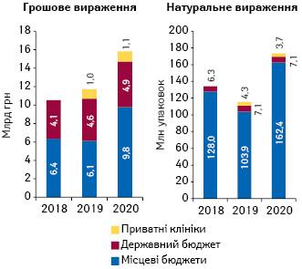 Структура госпітальних поставок лікарських засобів угрошовому та натуральному вираженні запідсумками 2016–2020рр. урозрізі джерел фінансування