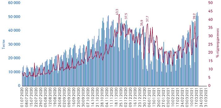 Динаміка відсотка підтверджених випадків