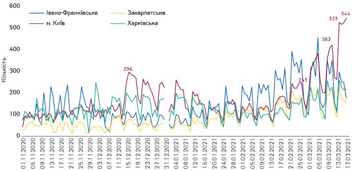Госпіталізація із COVID-19вокремих областях та Києві
