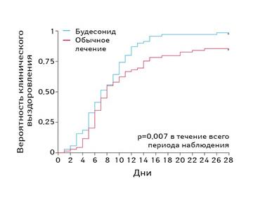 Ингаляционные кортикостероиды вначале заболевания COVID-19