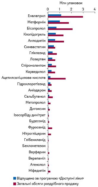 Рейтинг МНН за обсягами відпущених лікарських засобів у рамках програми «Доступні ліки» у натуральному вираженні за І кв. 2021 р. за даними НСЗУ, а також загальні обсяги аптечного продажу відшкодовуваних лікарських засобів за аналогічний період за даними «Proxima Research»