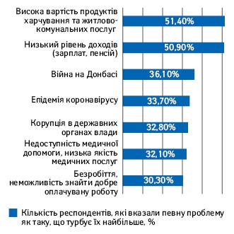 Що турбує українців найбільше