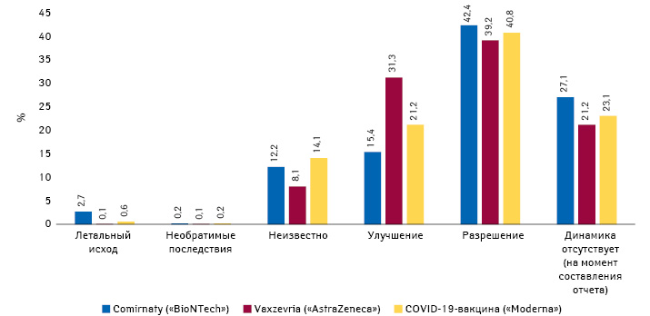 Результат нежелательных явлений после вакцинации против COVID-19поданным спонтанных сообщений