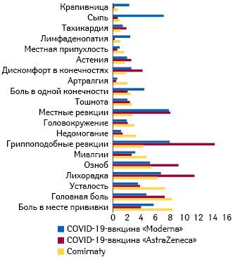 Частота различных нежелательных явлений после вакцинации поданным спонтанных сообщений