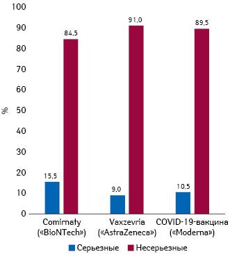 Соотношение между серьезными инесерьезными реакциями после разных вакцин отCOVID-19