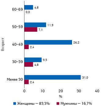 Распределение (%) случаев тромбоза вен синуса после вакцинации Vaxzevria повозрасту иполу