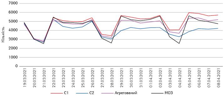Сценарні прогнози на19березня – 8квітня 2021р. щодо кількості госпіталізованих задень зCOVID-19вУкраїні з додаванням актуальних показників