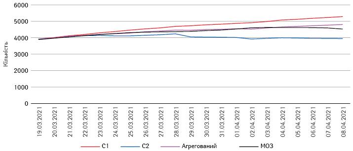 Госпіталізація з COVID-19: тижневе рухоме середнє вУкраїні заданими МОЗ та прогноз затрьома сценаріями