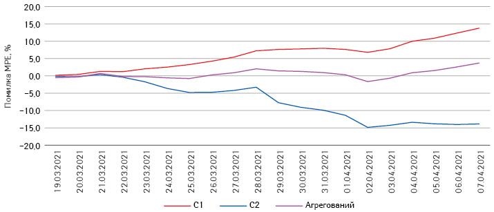 Поденні помилки (%) трьох сценаріїв прогнозу із зазначенням найбільших відхилень основного (агрегованого)