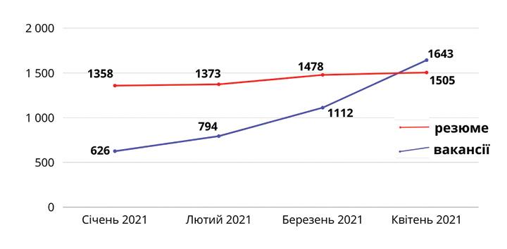 Динаміка кількості вакансій та резюме професійної сфери «Медицина та фармацевтика»