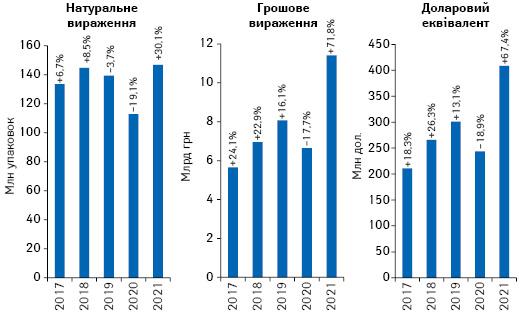 Обсяги роздрібної реалізації товарів «аптечного кошика» вгрошовому і натуральному вираженні, а також у доларовому еквіваленті за підсумками квітня2017–2021 рр. із зазначенням темпів приросту/спаду порівняно з аналогічним періодом попереднього року