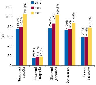 Динаміка середньозваженої вартості 1 упаковки різних категорій товарів «аптечного кошика» за підсумками квітня 2019–2021 рр. із зазначенням темпів приросту порівняно з аналогічним періодом попереднього року