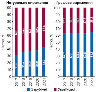 Структура аптечного продажу товарів «аптечного кошика» українського і зарубіжного виробництва (за місцем виробництва) вгрошовому і натуральному вираженні за підсумками квітня 2017–2021 рр.