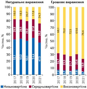 Структура аптечного продажу товарів «аптечного кошика» у розрізі цінових ніш** у грошовому і натуральному вираженні за підсумками квітня 2017–2021 рр.