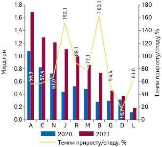 Динаміка аптечного продажу лікарських засобів у розрізі топ-10 груп АТС-класифікації 1-го рівня вгрошовому вираженні за підсумками квітня2020–2021 рр. із зазначенням темпів приросту їх реалізації порівняно з аналогічним періодом попереднього року