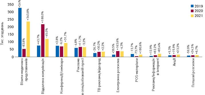 Кількість згадувань фахівців охорони здоров'я про різні види промоції*** товарів «аптечного кошика» за підсумками квітня 2019–2021 рр. із зазначенням темпів приросту/спаду порівняно з аналогічним періодом попереднього року
