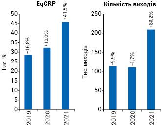 Динаміка EqGRP та кількості виходів рекламних роликів товарів «аптечного кошика» наТБ за підсумками квітня 2019–2021рр. із зазначенням темпів приросту/спаду порівняно з аналогічним періодом попереднього року