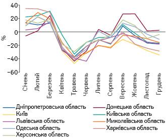 Темпи приросту/спаду обсягів продажу безрецептурних лікарських засобів групи R06A унатуральному вираженні запідсумками 2020р. порівняно з аналогічним періодом 2019р. вокремих областях України