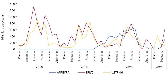 Динаміка згадувань пропромоцію топ-3безрецептурних препаратів групи R06A серед фармацевтів запідсумками 2020р., заперіод 2018–2020рр. і за4міс 2021р.