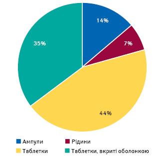 Структура продажу препаратів групи R06A внатуральному вираженні запідсумками 2020р. урозрізі форм випуску