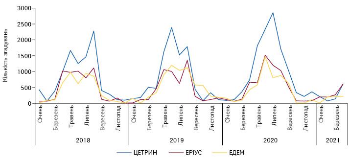 Динаміка згадувань прорекомендації фармацевтами топ-3безрецептурних препаратів групи R06A запідсумками 2020р. серед фармацевтів, заперіод 2018–2020рр. і запідсумками 4міс 2021р.