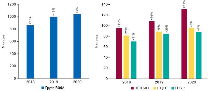 Динаміка обсягів аптечного продажу вгрошовому вираженні препаратів групи R06A та топ-3безрецептурних бренди заобсягами продажу вгрошовому вираженні у2020р., запідсумками 2018–2020рр. із зазначенням темпів приросту порівняно заналогічним періодом попереднього року