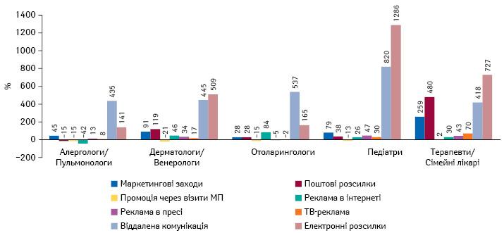 Приріст/спад кількості згадувань пропромоцію безрецептурних препаратів групи R06A через різні канали комунікації серед лікарів топ-5спеціальностей запідсумками 2020р.
