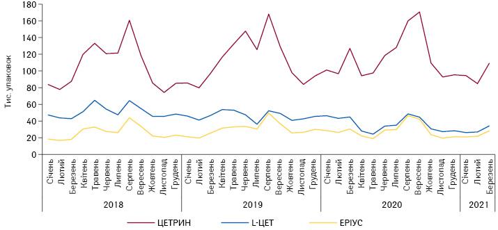 Динаміка обсягів аптечного продажу топ-3безрецептурних брендів групи R06A внатуральному вираженні у2020р., протягом 2018–2020рр. та перших 3 міс 2021 р.