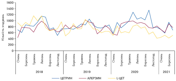 Динаміка згадувань пропризначення лікарями топ-3безрецептурних препаратів групи R06A запідсумками 2020р., заперіод 2018–2020рр. і запідсумками 4 міс 2021р.