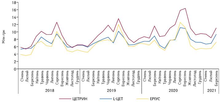 Динаміка обсягів аптечного продажу топ-3безрецептурних брендів групи R06A вгрошовому вираженні у2020р., протягом 2018–2020рр. та перших 3 міс 2021 р.