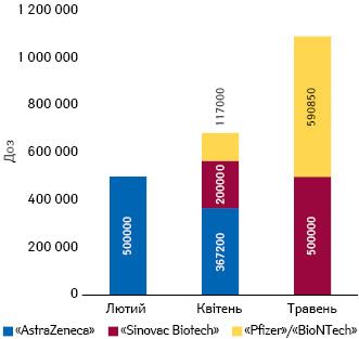 Поставки вУкраїну вакцин для профілактики COVID-19залежно від дати та виробника (vaccination.covid19.gov.ua, станом на27травня)