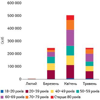 Віковий розподіл вакцинованих осіб замісяць (vaccination.covid19.gov.ua, станом на26травня)
